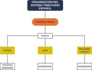 El actual sistema tributario español
