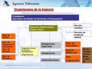 Estructura y organigrama de la AEAT