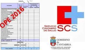 Lista de Espera SCS